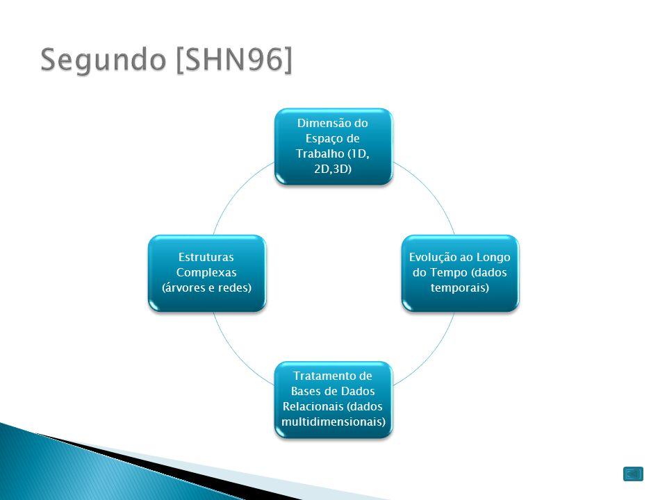 Segundo [SHN96] Dimensão do Espaço de Trabalho (1D, 2D,3D)